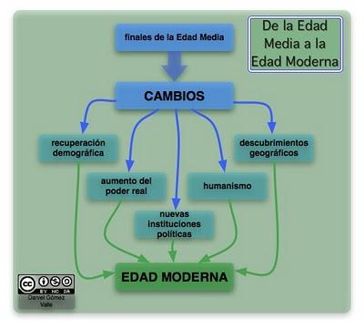 Mapa Conceptual de Resumen de la Edad Media Mapa Conceptual Hacia la Edad