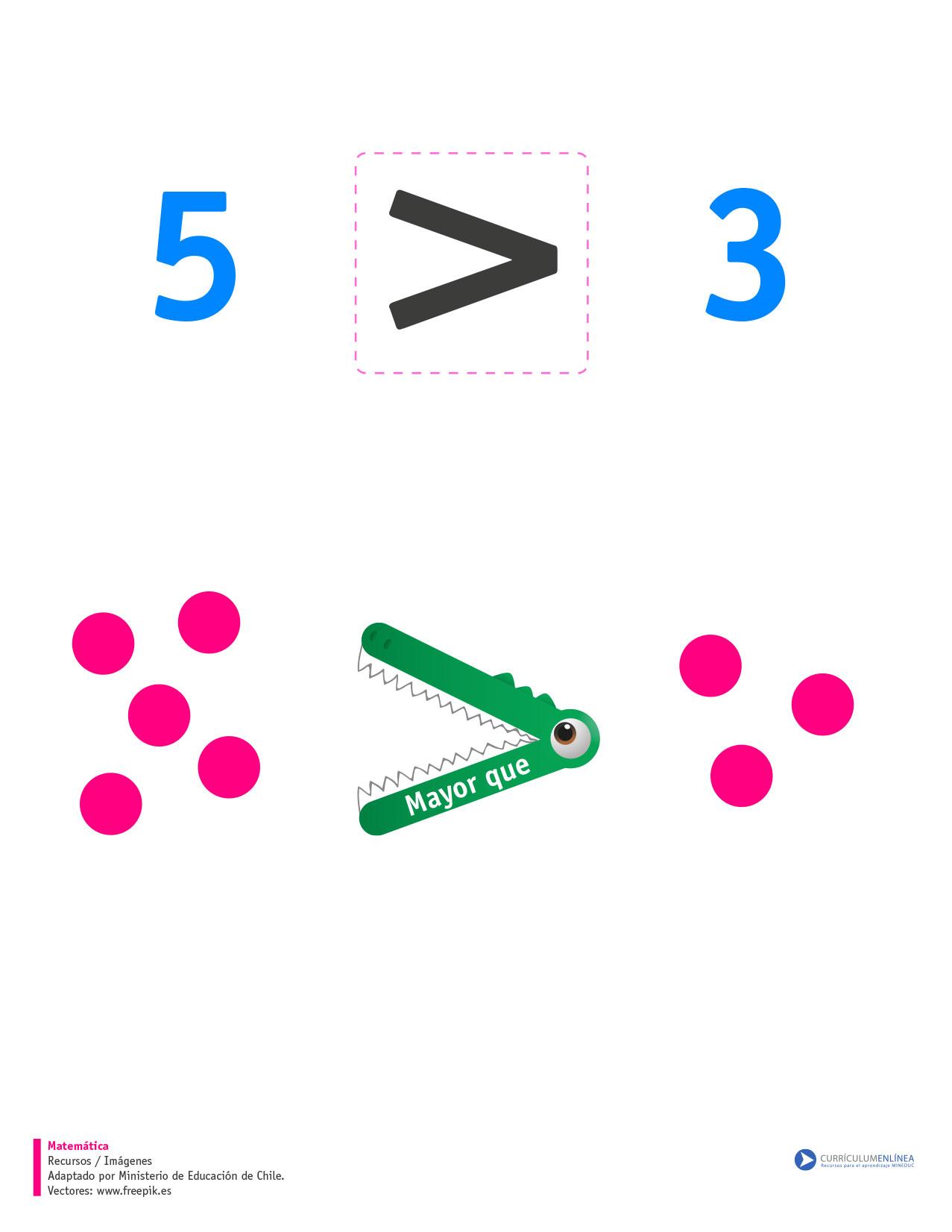 símbolo mayor que recomendado para unidad 1 símbolo mayor que