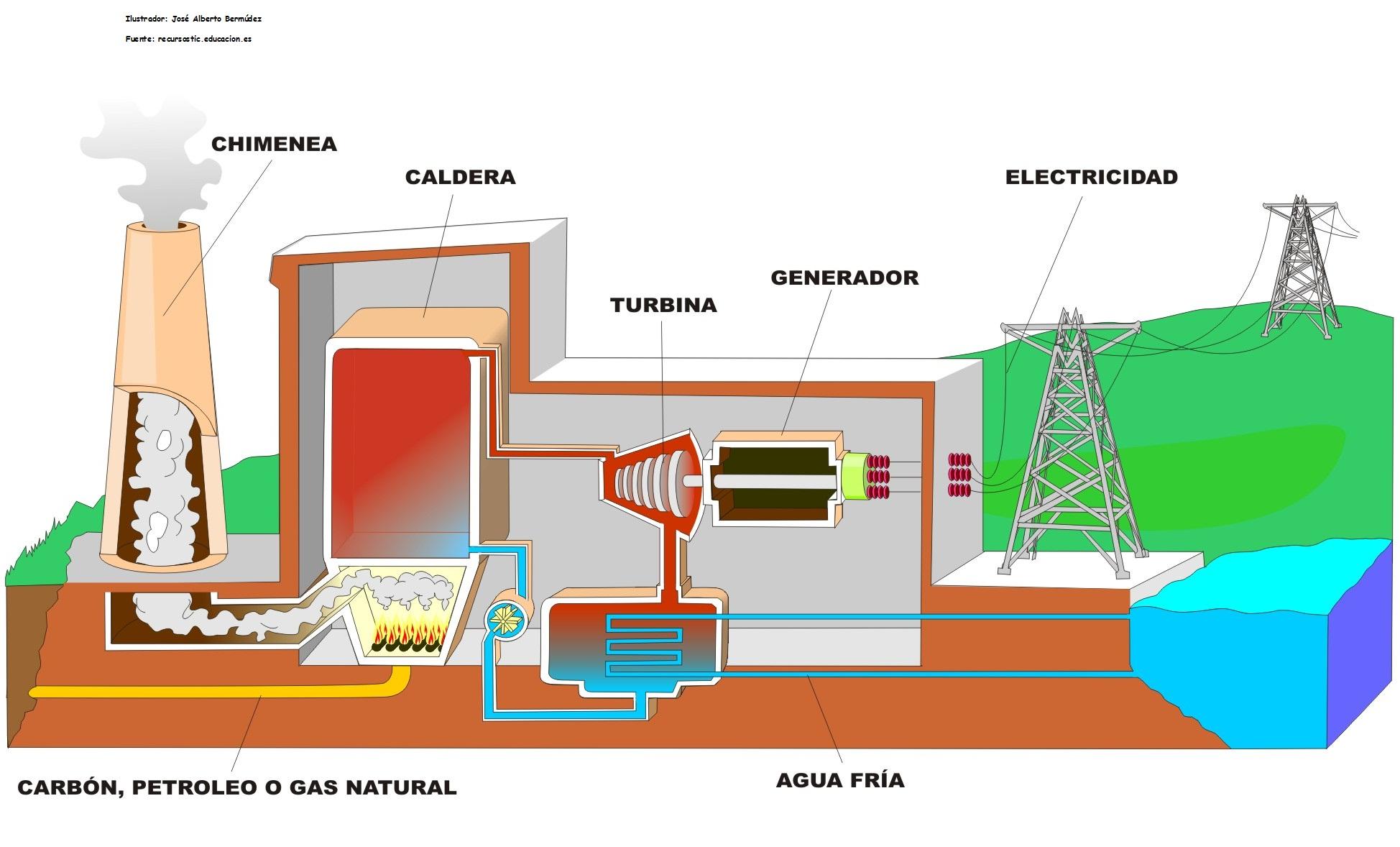 termoeléctrica  Currículum en línea MINEDUC Gobierno de Chile