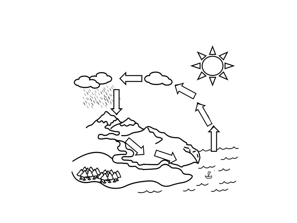 El ciclo del agua para colorear - Currículum en línea. MINEDUC ...