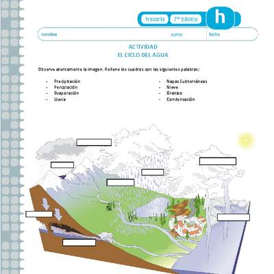 Ciclo Del Agua Curriculum Nacional Mineduc Chile