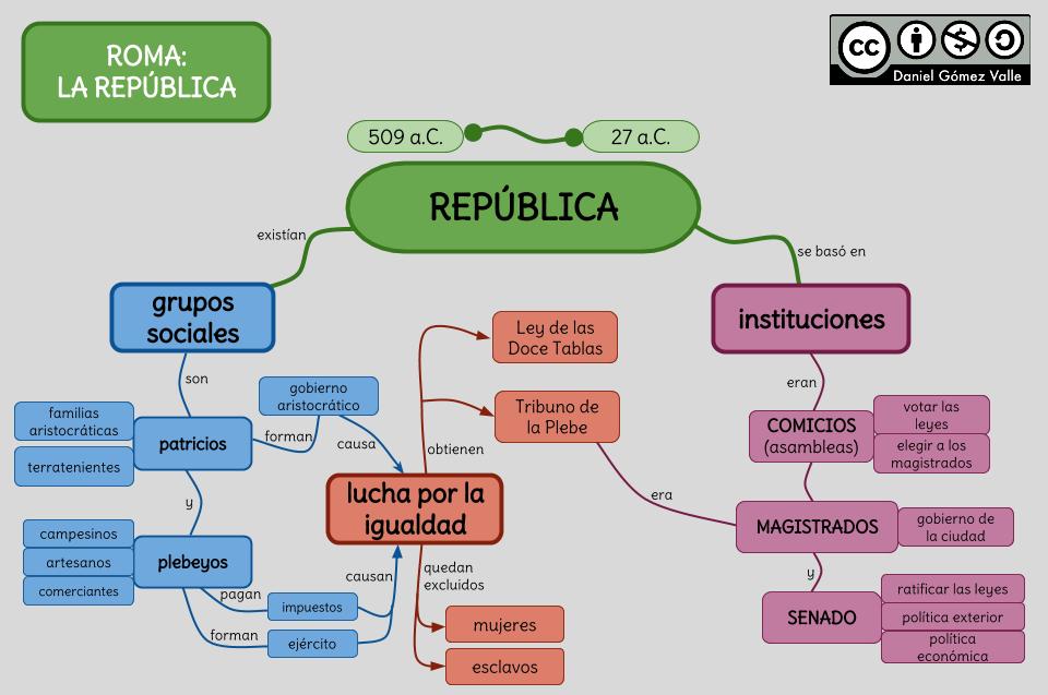 Roma La Republica Curriculum Nacional Mineduc Chile